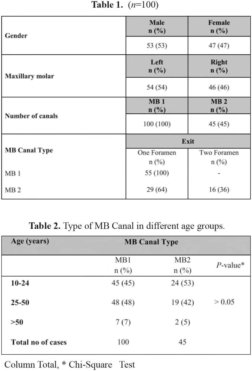 Canal Configuration and the Prevalence ofSecond Mesiobuccal Canal in ...