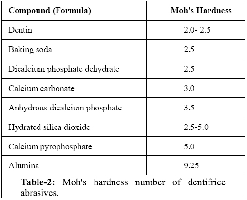 Role of Different Ingredients of Tooth Pastes and Mouth ...