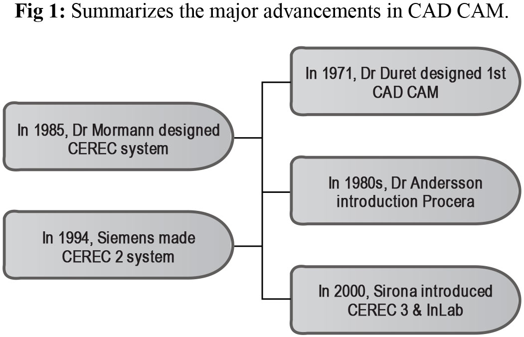 Cerec 2 Was Introduced In 1994 By Siemens This System Based On Two Dimensional Principles And Capable Of Producing Inlay Onlay Veneers